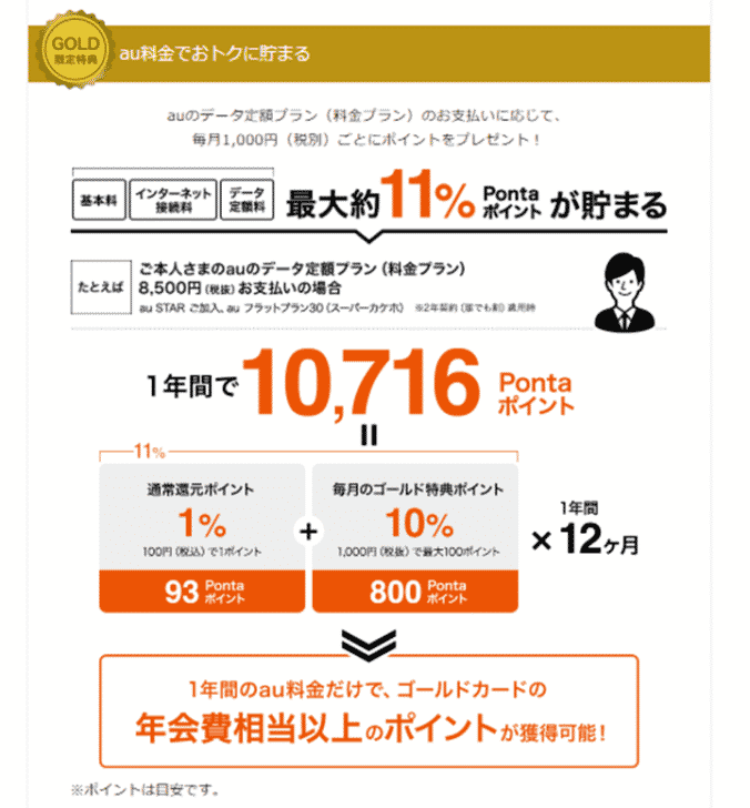 1.KDDIの携帯電話使用料の最大11.0%相当のポイント還元