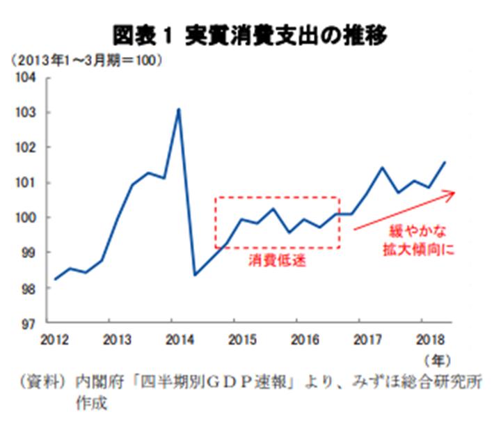 消費税引き上げに伴う景気対策でもある