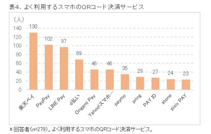 【2019年8月版】楽天ペイが使えるお店リスト