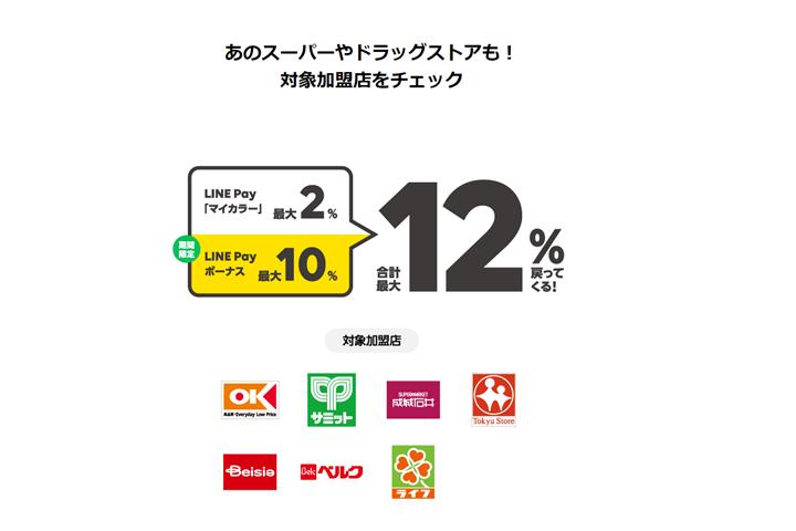 利用額の10%相当のポイントが付与される加盟店