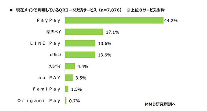 メインは「PayPay」という人が多い