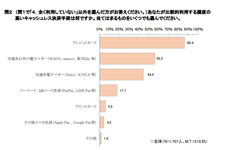 2.スマートフォン決済事業者間における競争の激化