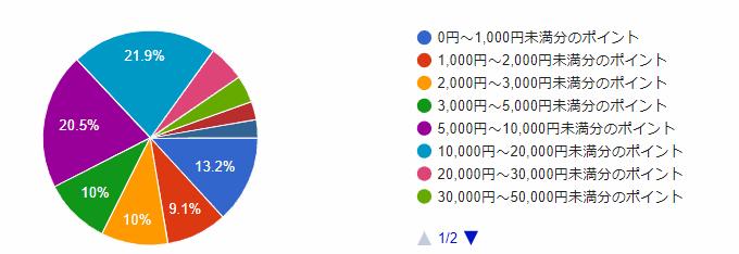 Q.3 直近1年間で貯めたポイントはどのくらいですか?