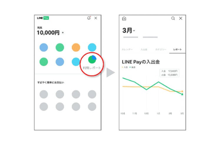 LINEアプリを利用する場合