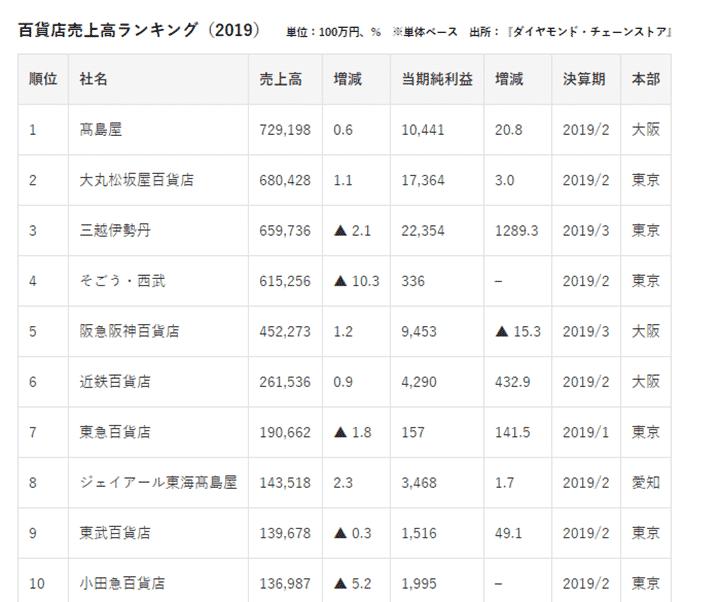 一番人気は高島屋。関西では阪急阪神が強い