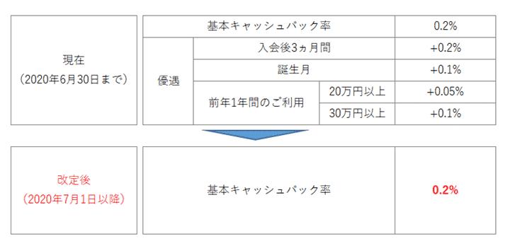 三菱UFJ-VISAデビットのキャッシュバック優遇廃止