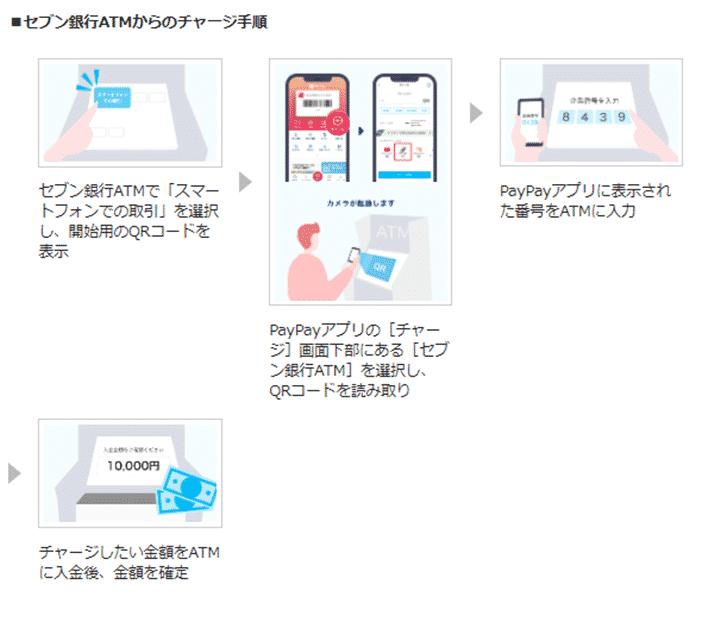 2.セブン銀行ATMからのチャージ方法