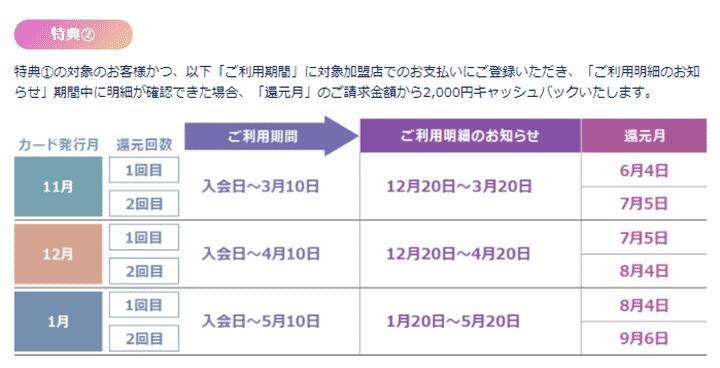 2.追加で2カ月間、2000円をキャッシュバック