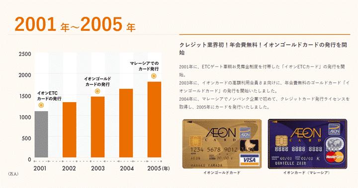 イオンゴールドカードとは