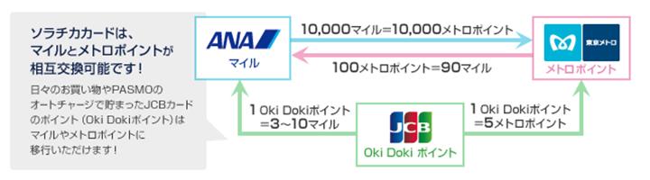 東京メトロ各線に乗ってマイルを貯めるおすすめの「お得技」の概要
