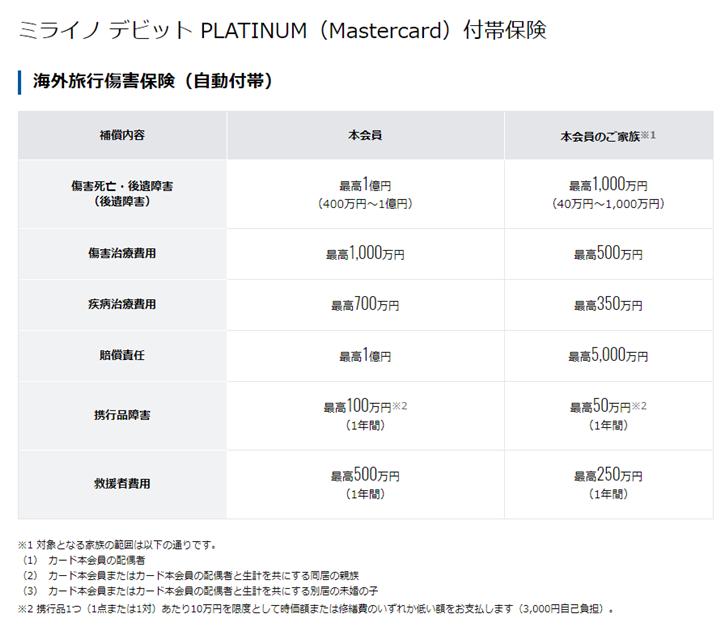 1.住信SBIネット銀行ミライノ デビット PLATINUM(Mastercard)
