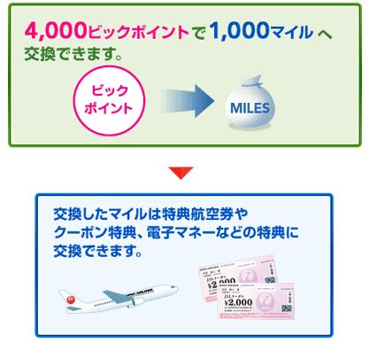 マイル取得方法