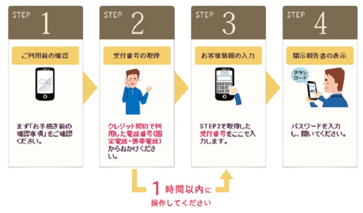 2.スマートフォンでの開示請求