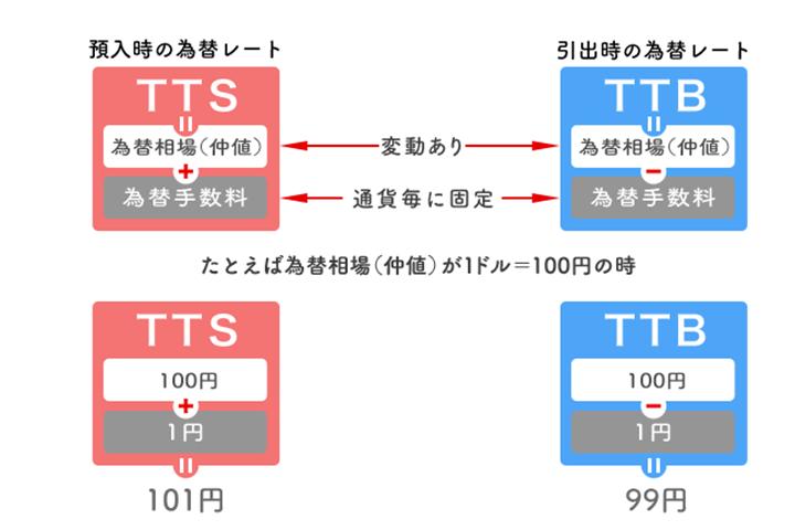 TTSとTTB