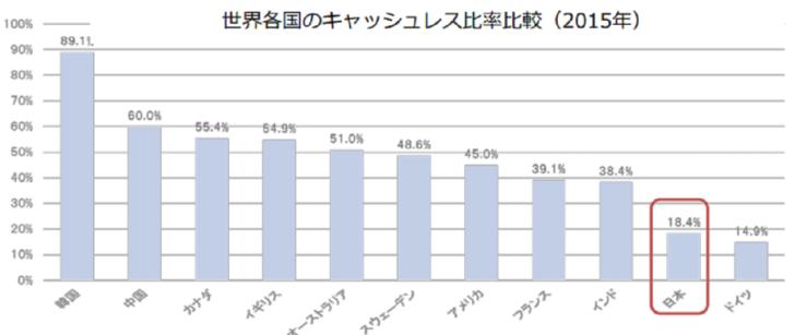 日本のキャッシュレス決済事情
