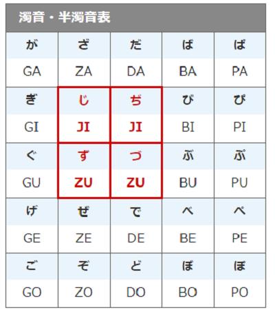 ヘボン式ローマ字