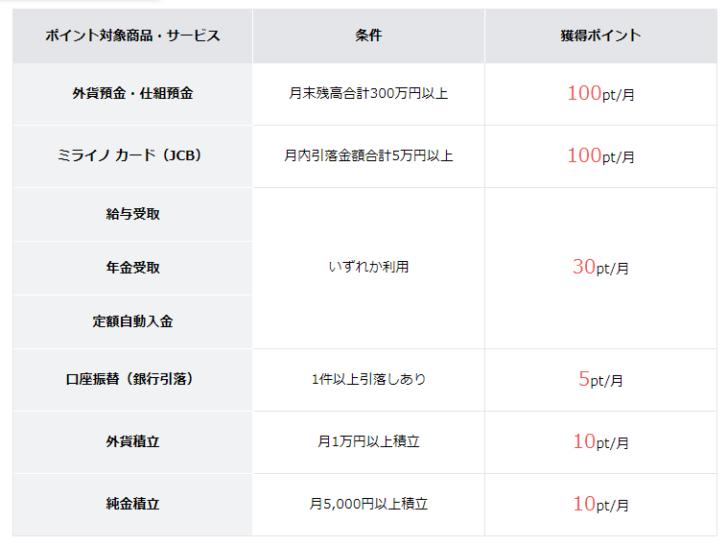 住信SBIネット銀行ミライノ デビット(Mastercard)の特徴