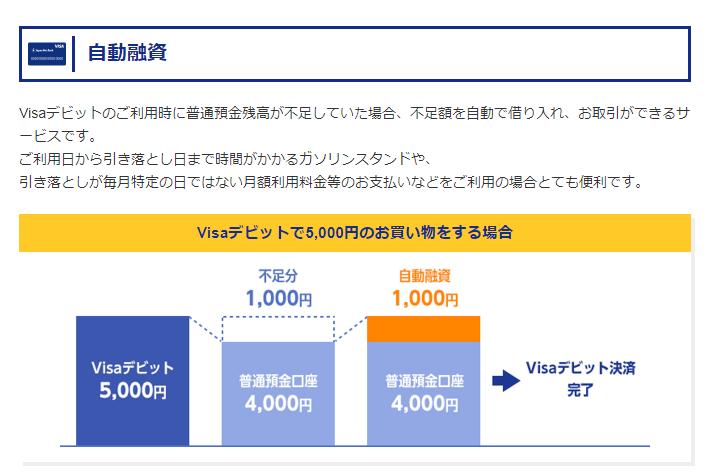 JNB Visaデビットカードの特徴