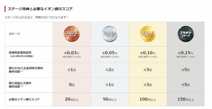 「イオン銀行Myステージ」