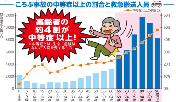 4.高齢者(65歳以上)が旅行に行く