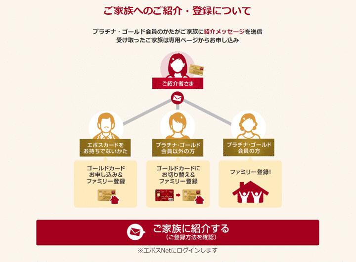 方法2.エポスゴールドカード、エポスプラチナカードを持っている家族に紹介してもらう