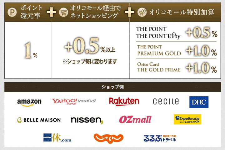 4.Orico Card THE GOLD PRIME