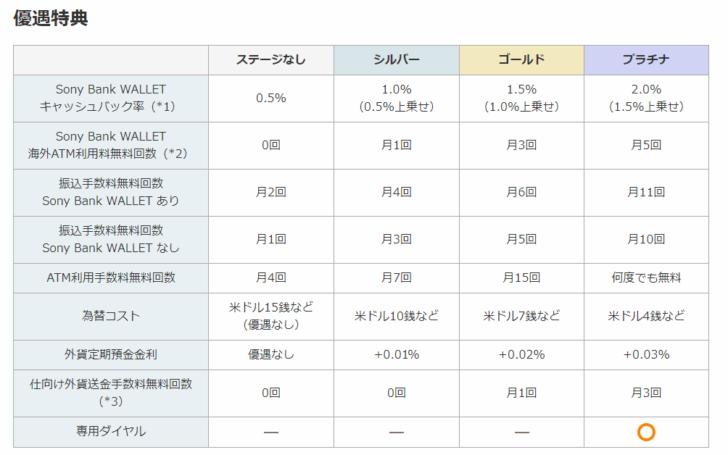 外貨定期預金金利(2020年7月時点)