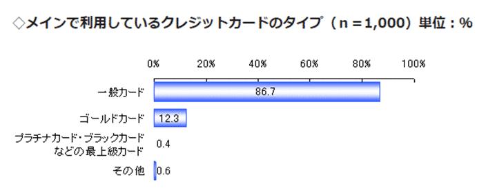 2010年におけるゴールドカードの保有率