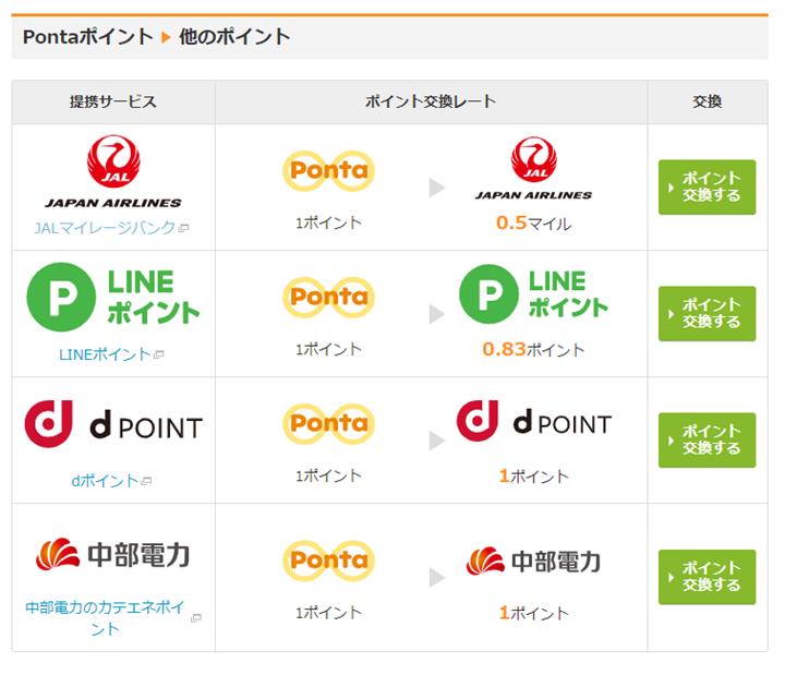 手順7.Ponta webでPontaポイントをJALマイルに交換申請する