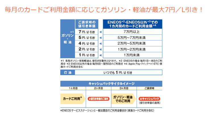 ENEOSカード Sの最大のメリットは