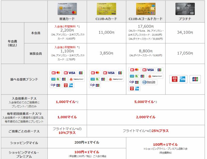 JALカード TOKYU POINT ClubQ CLUB-Aゴールドカードで飛行機に乗って「JALマイル」が貯まる理由