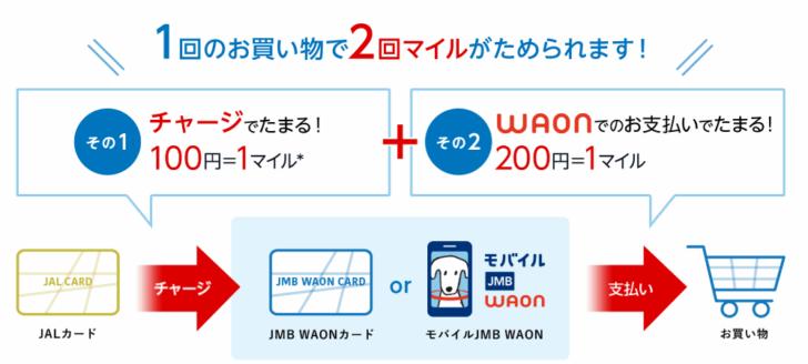 JMB WAONカードにオートチャージしてWAON利用すると