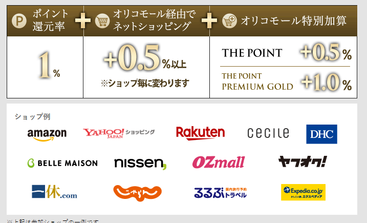 2位.Orico Card THE POINT