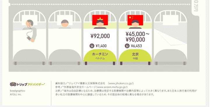 5.海外旅行保険によるサポートが受けられる